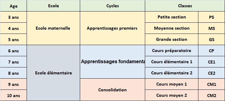 Education physique à l'école pour les trois cycles - Collectif